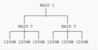 recupero dati raid 10 e raid 0+1